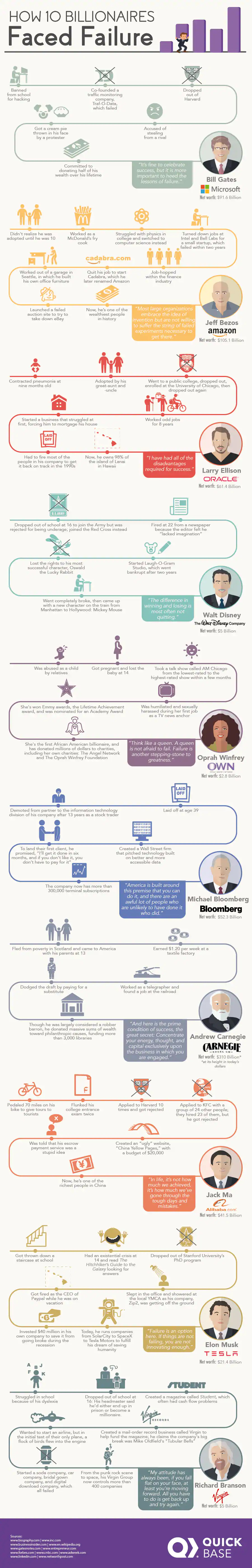 The Rocky Road of Failure and How 10 Billionaires Faced and Overcame the Pitfalls - Infographic