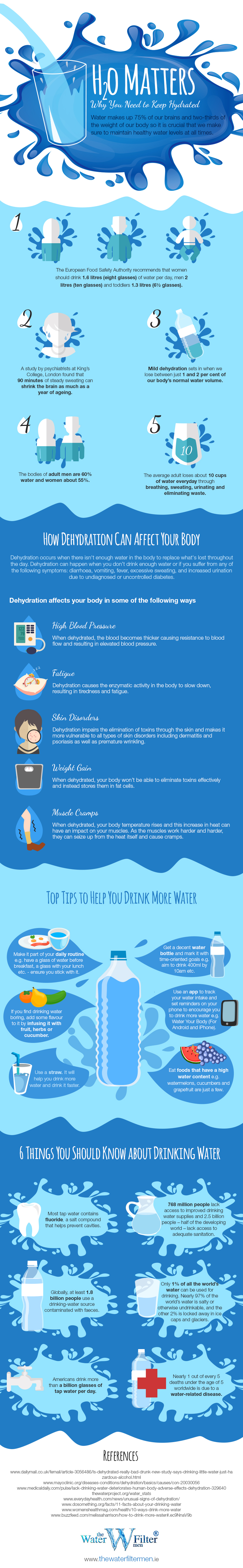 Water is Life: Why It's Imperative to Stay Hydrated - Infographic