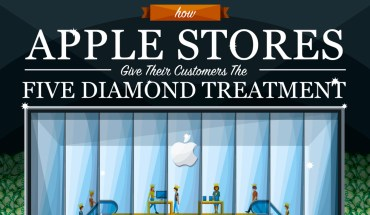 Five-Star Vs Five-Diamond: The Unique Apple Store Experience - Infographic