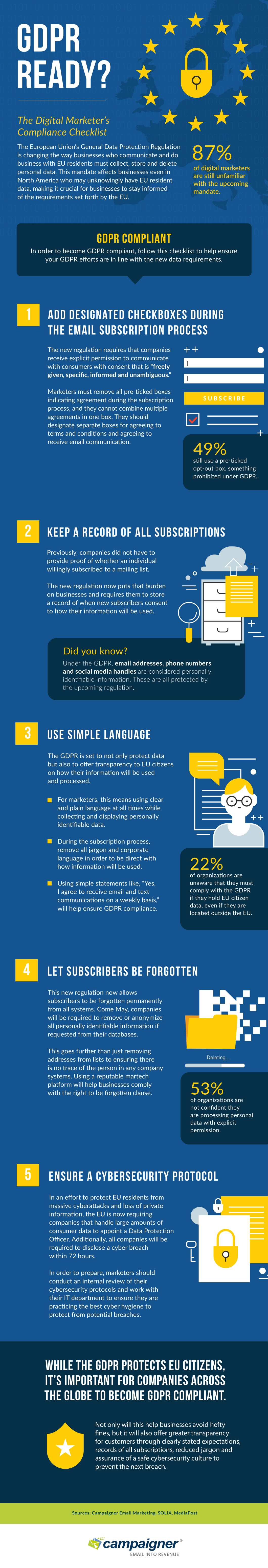 How Digital Marketers Can Ensure GDPR Compatibility - Infographic
