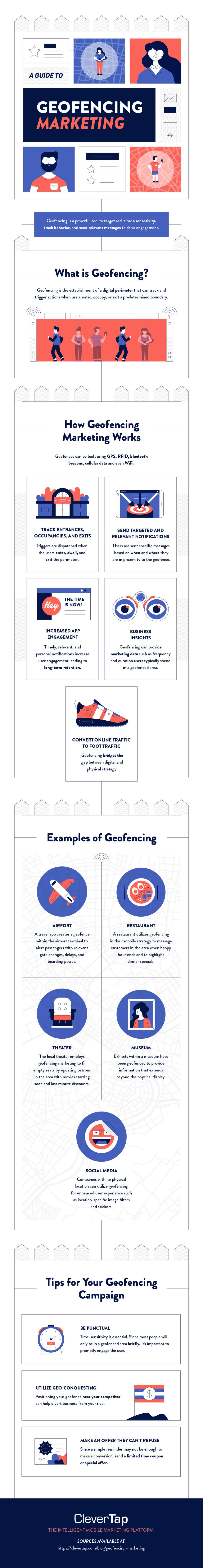 How to Use Location as a Marketing Tool: Geofencing and How It Works - Infographic