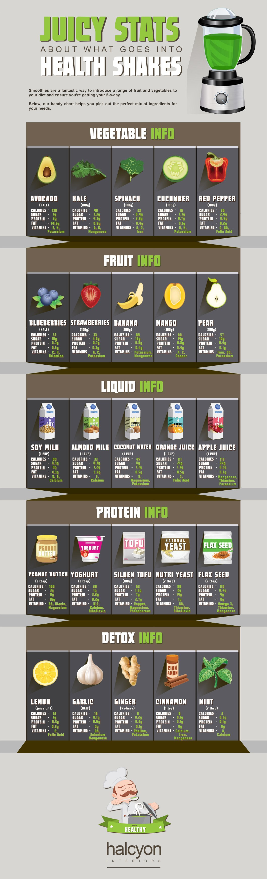 Know the Nutrient Value of Your Health Shake: Handy Measuring Guide - Infographic