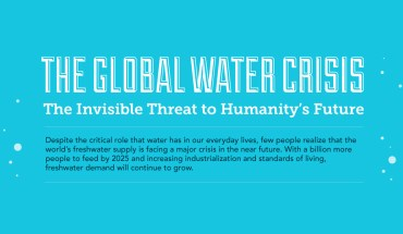 The Global Water Crisis: A Painful Reality - Infographic