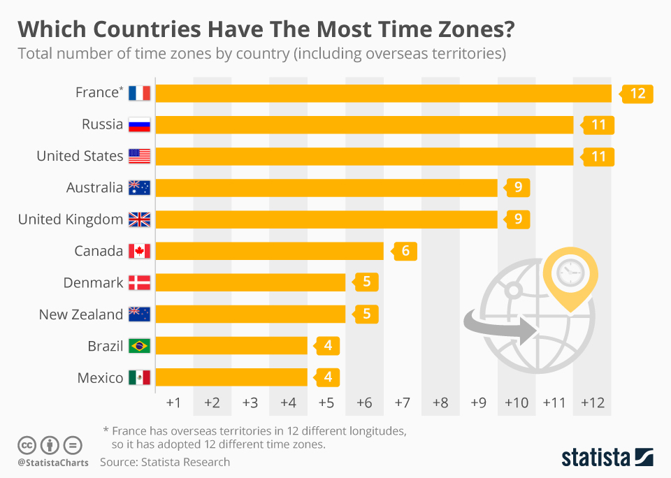 The Top-10 List of Time Zones: A Country-Wise Analysis - Infographic