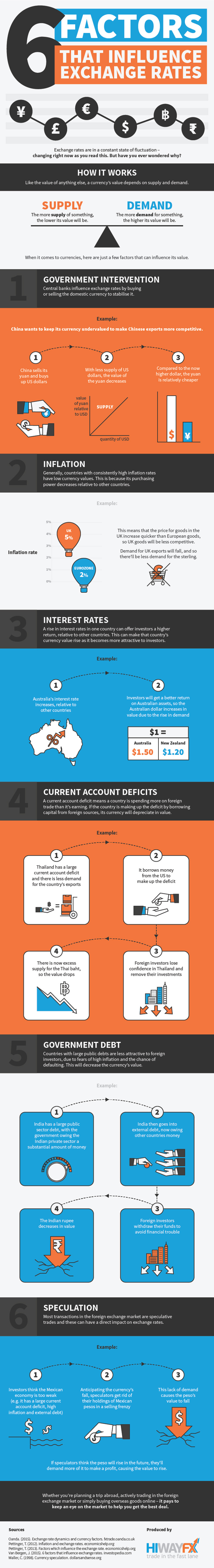 Currency Rate Volatility: 6 Key Influencing Factors - Infographic