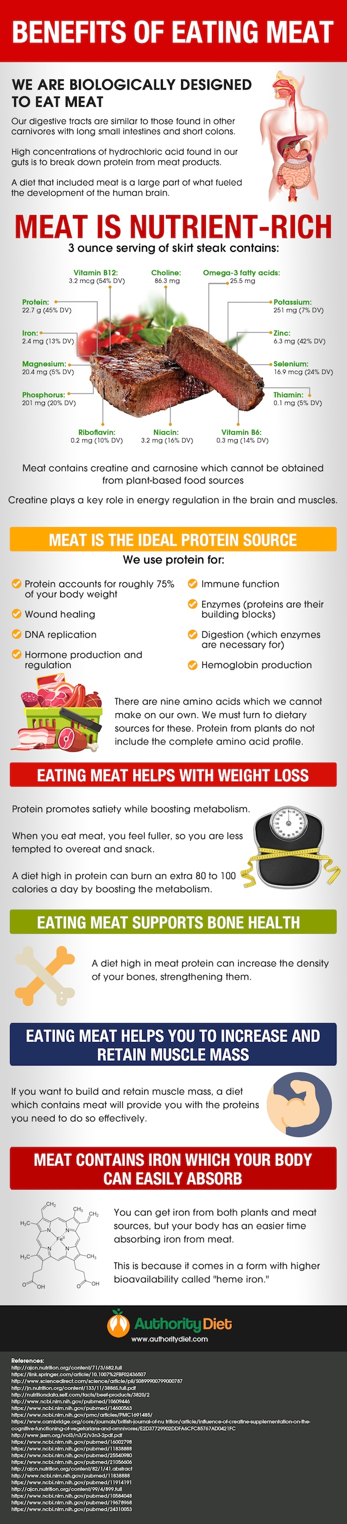 De-Demonizing Meat: Health Benefits of Eating Meat - Infographic
