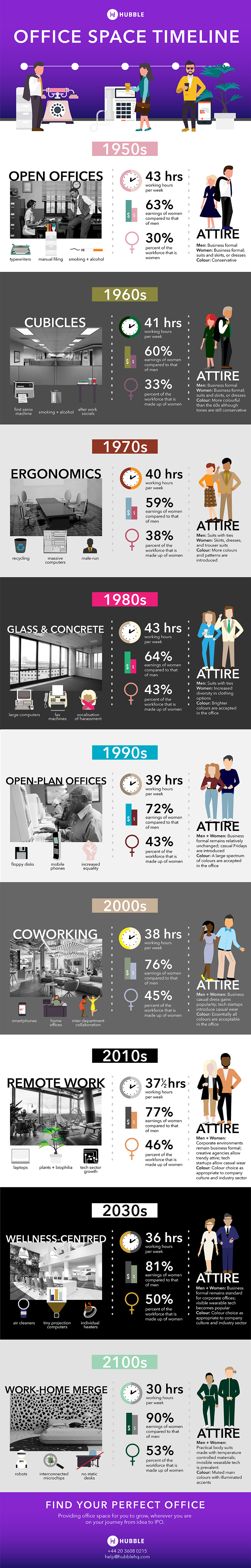 Evolution of the Office Space: A Reflection of Social Revolutions - Infographic