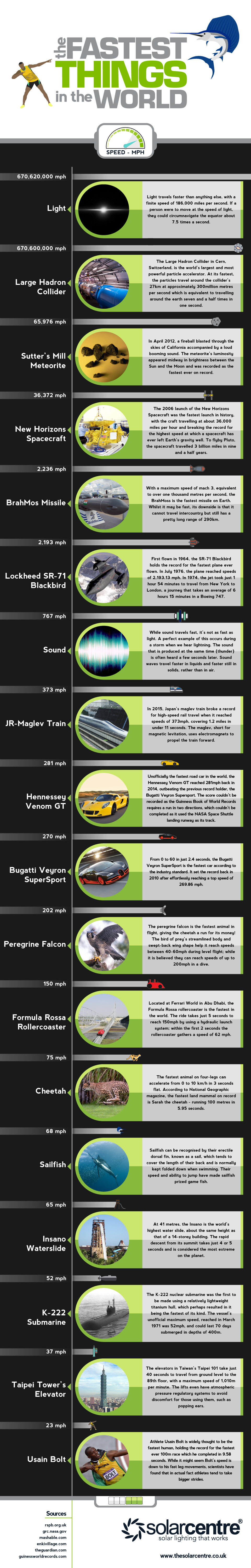 For Speed-oholics: The Comprehensive List of 'Fast'! - Infographic