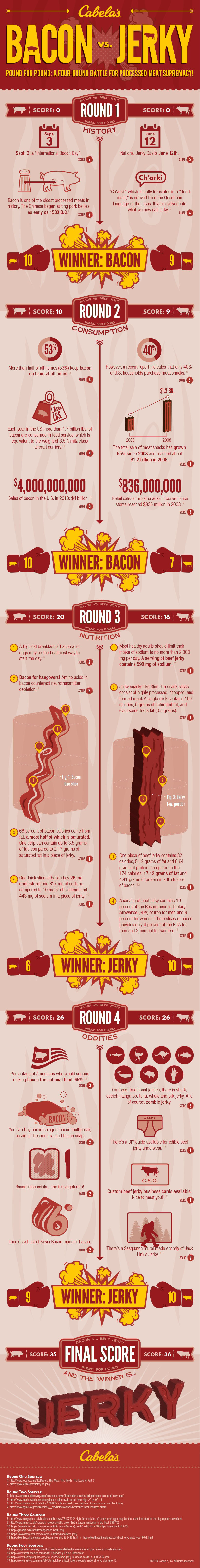 May the Best Meat Win: The Battle of Bacon Vs Jerky - Infographic