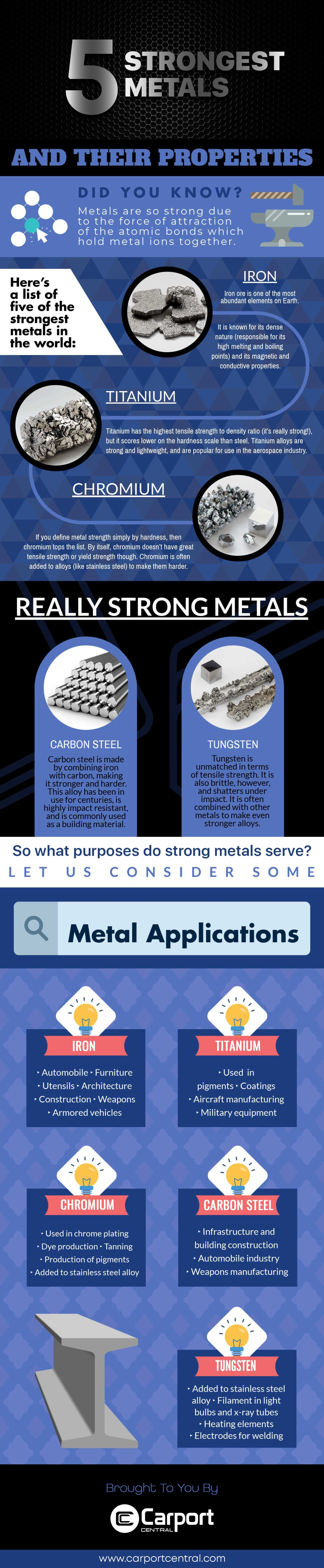 The Past and Future of Metals: Five Strongest Metals Known to Man - Infographic