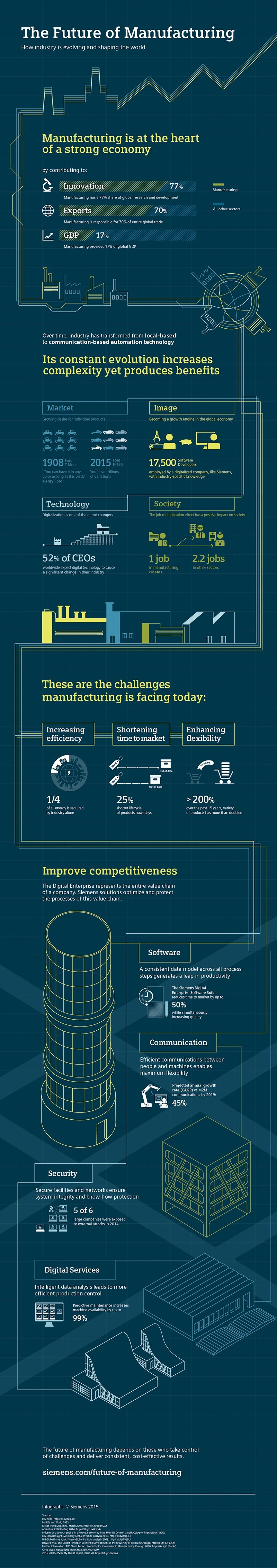 Global Manufacturing: Looking Ahead - Infographic