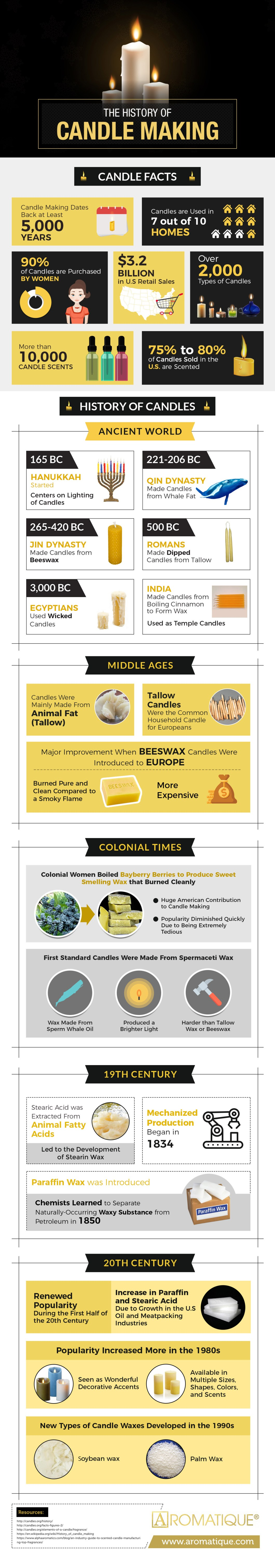 How Candles Were Made in Ancient Times - Infographic