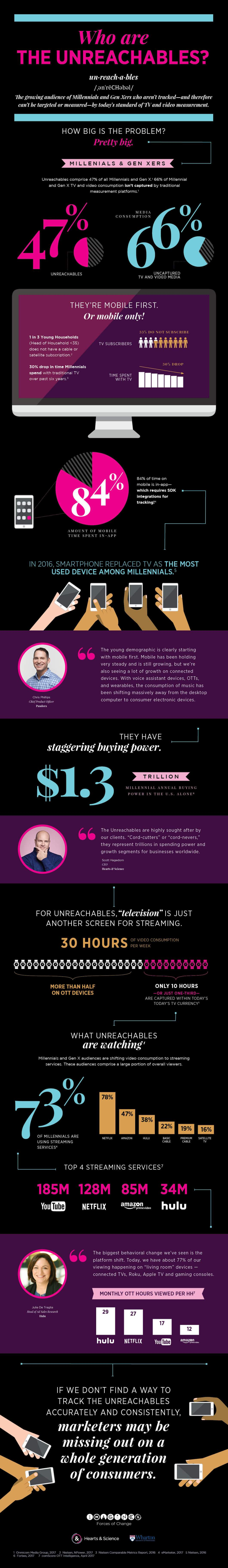 The Age of Cord-Cutters and the Unreachable Customer - Infographic