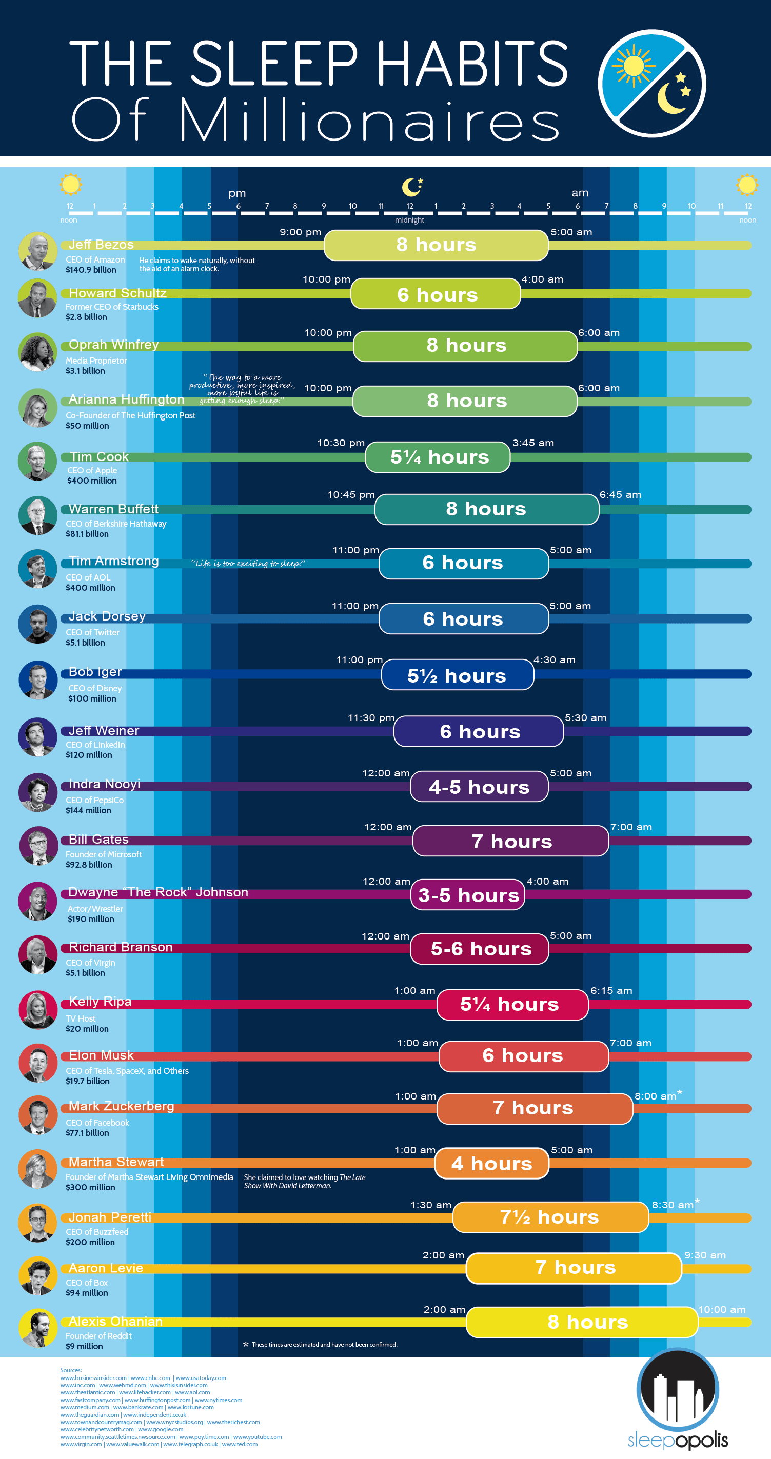 The Sleep Habits Of The Rich And Famous