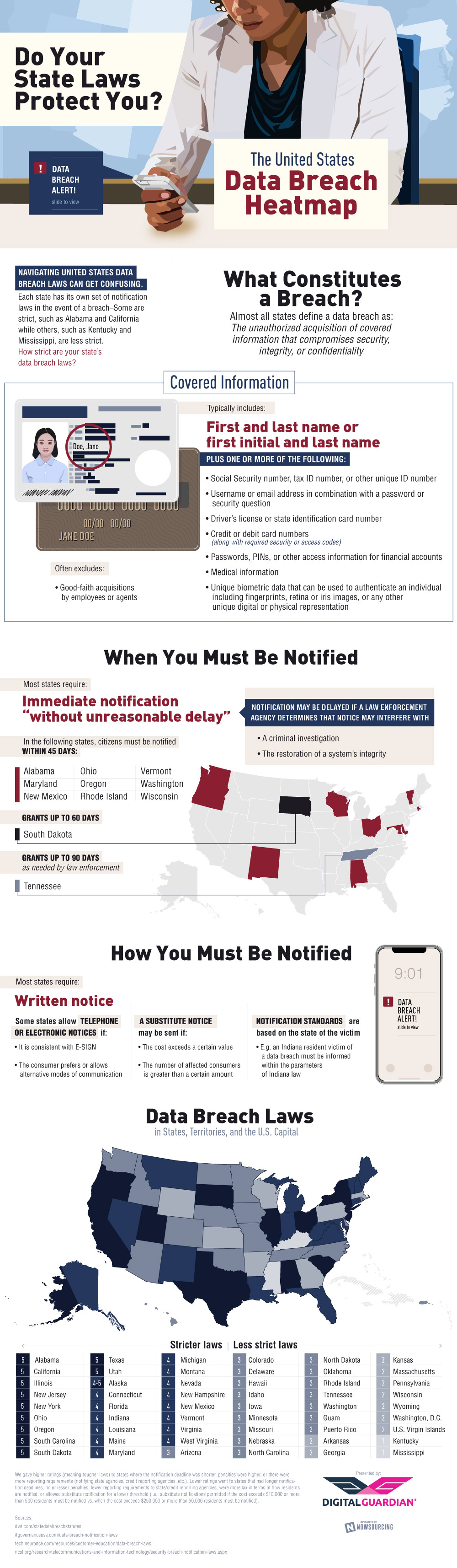 What Are Your State's Laws for Data Theft: The US Data-Breach Heat Map - Infographic