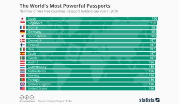 When the World is Your Oyster: The World's Most Powerful Passports - Infographic