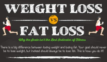 Why You Should Never Try to Lose Weight! - Infographic