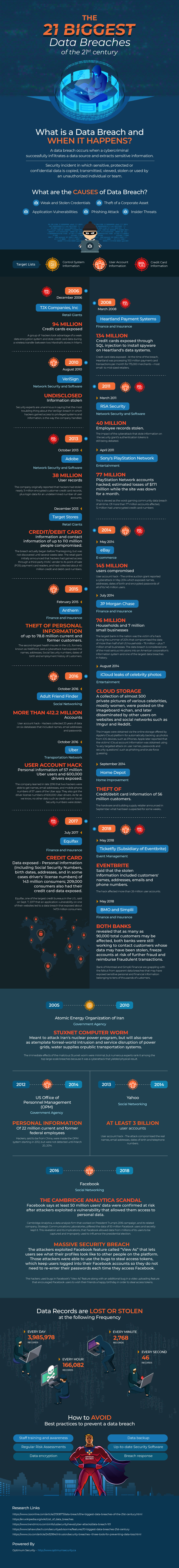 21st Century Data Breaches that Shook Industry and Trust - Infographic