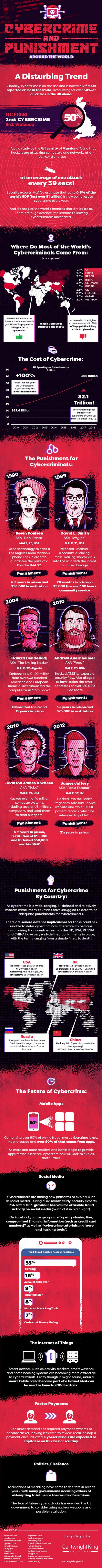 Of Cybercrime, Cybercriminals and Trillion Dollar Losses - Infographic