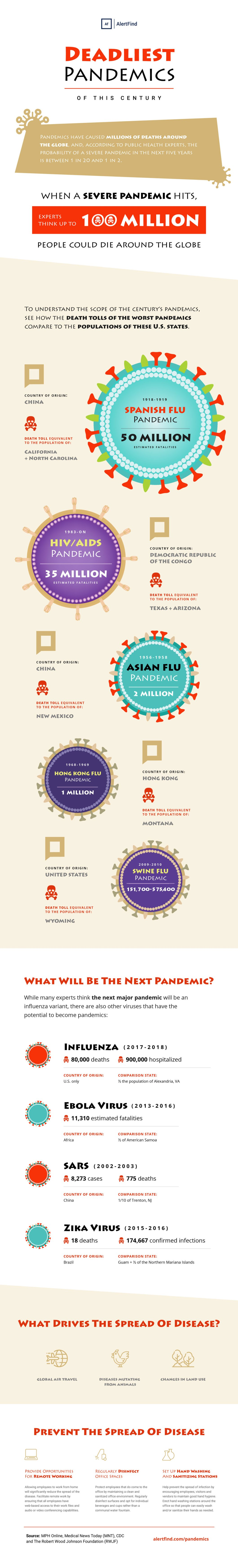 Protecting the Human Race: Preparing for Pandemics - Infographic