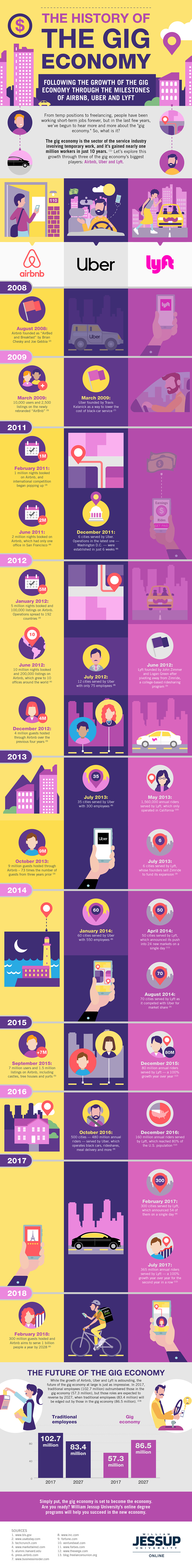 The Gig Economy: Past, Present, and Future - Infographic