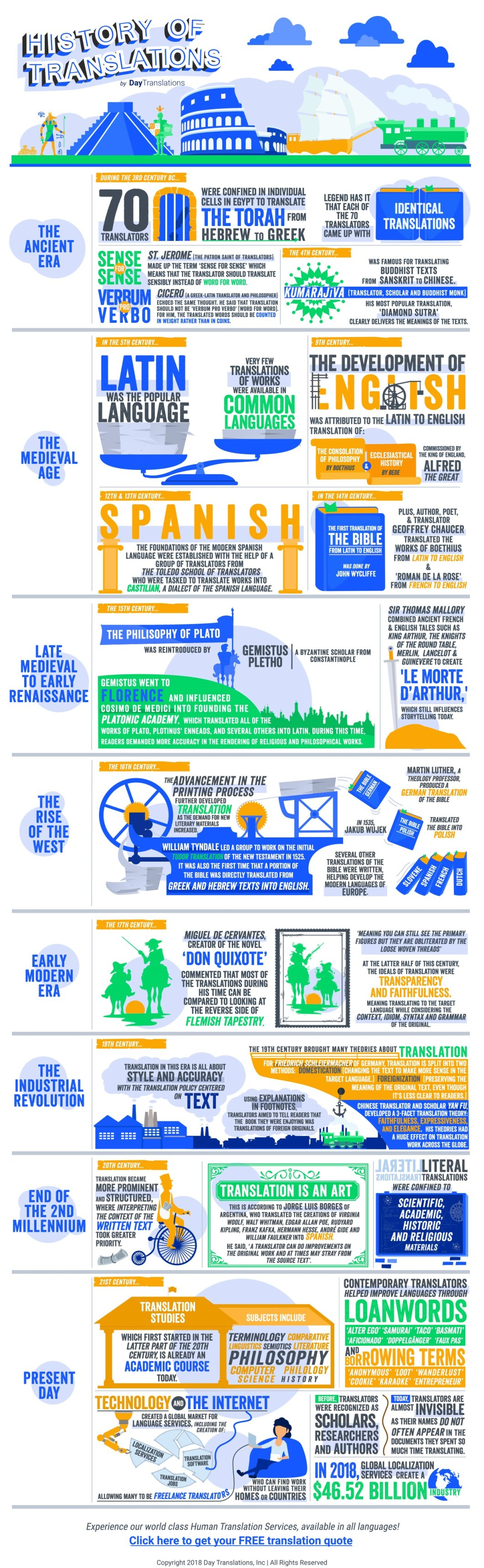 The Transformational History of Translations - Infographic