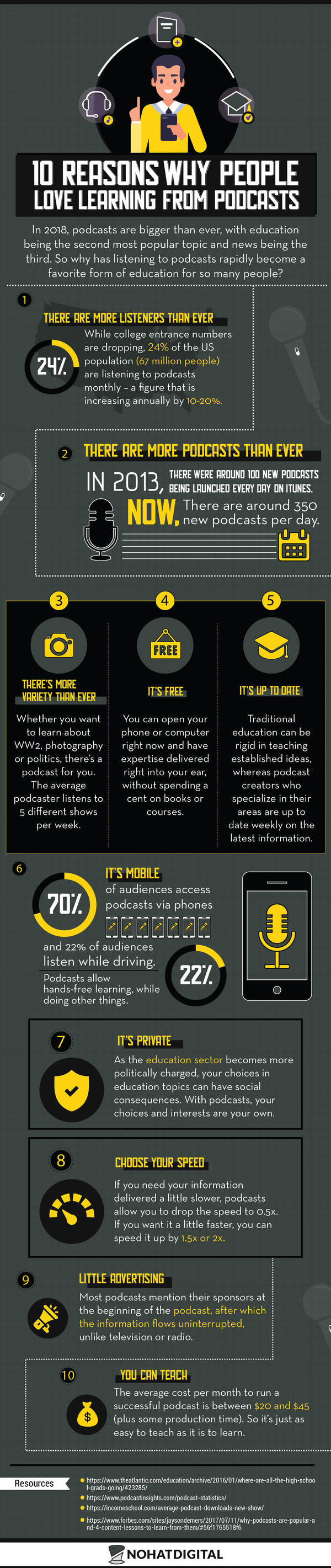 Why Podcast Popularity is Increasing Day-by-Day - Infographic