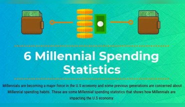 Are Millennials Easy Spenders? What Stats Reveal - Infographic