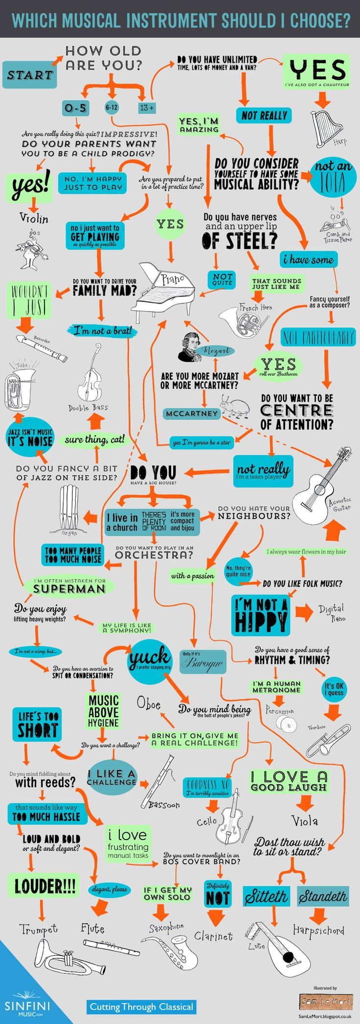 Which Musical Instrument Should I Learn? Follow the Map! - Infographic