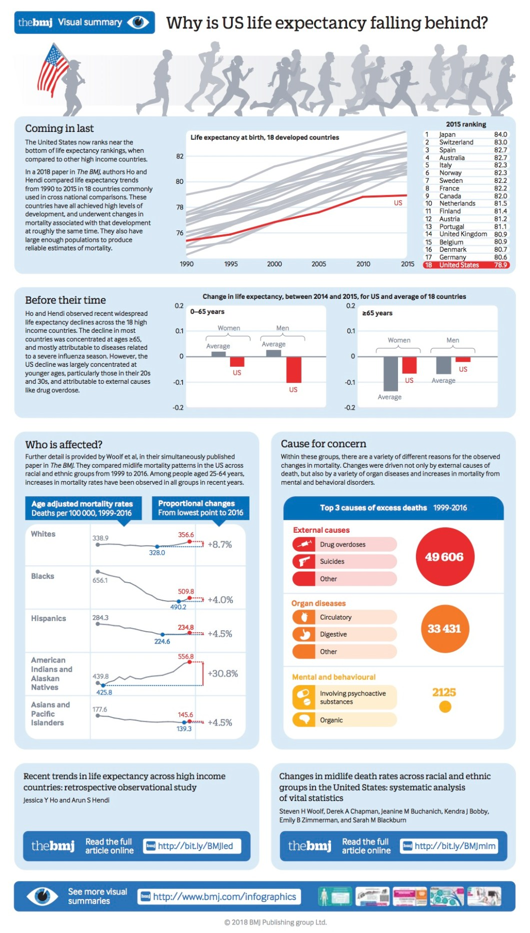 The Reasons for USA's Drop in Life Expectancy - Infographic