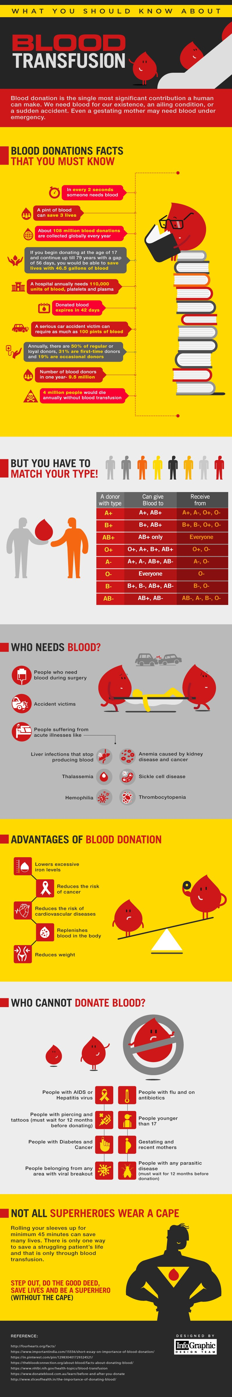 Be a Superhero Without a Cape: How to Donate Blood and Save Lives - Infographic