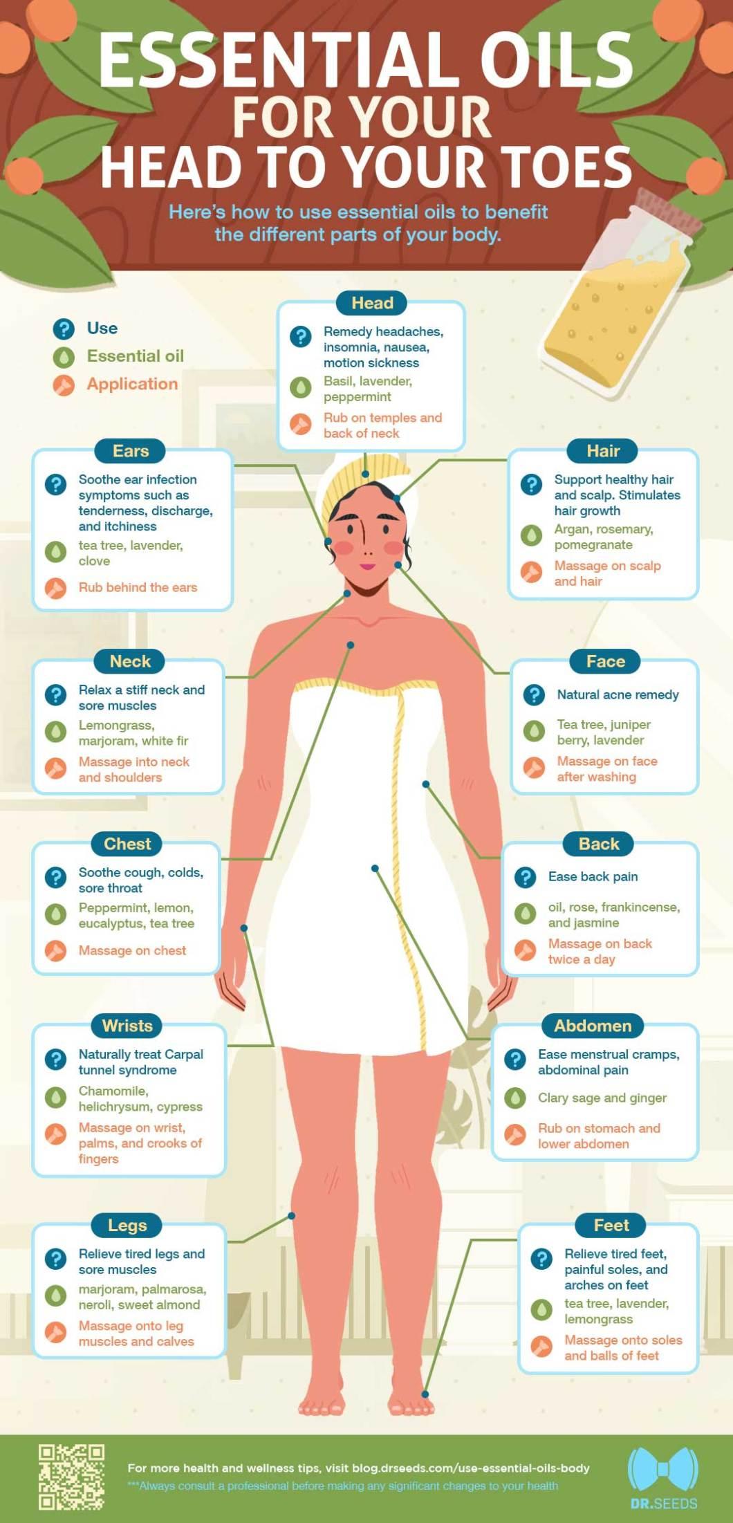 Essential Oils: Essential Formulas for Head-to-Toe Enhancement and Restoration - Infographic