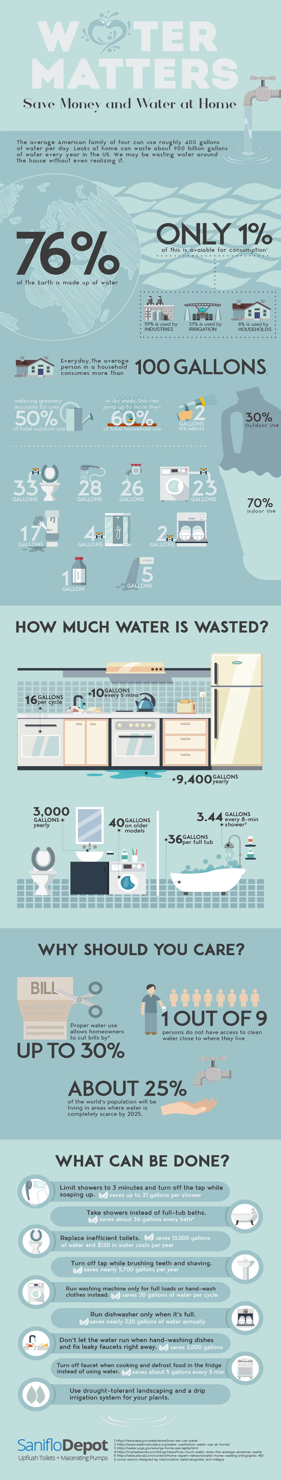 Save Water: Simple Tips to Manage Household Water Consumption - Infographic