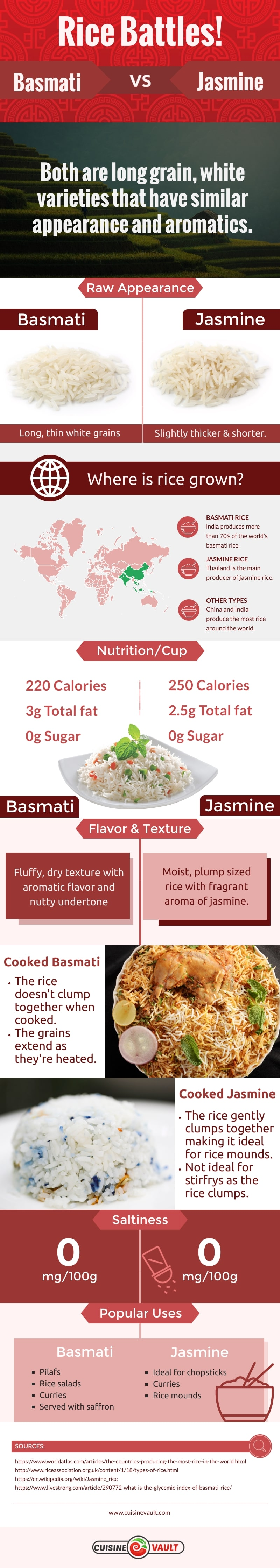 The Battle of Basmati Rice Vs Jasmine Rice - Infographic