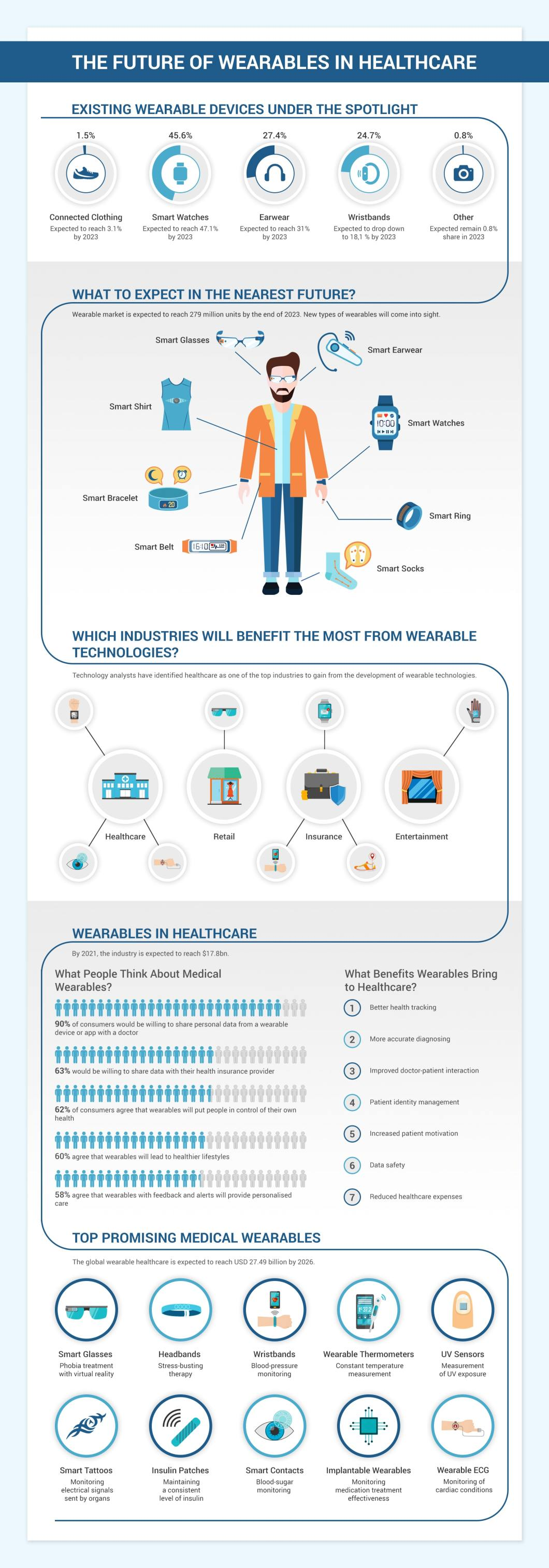 Wearable Technology and How It Will Positively Impact Health - Infographic