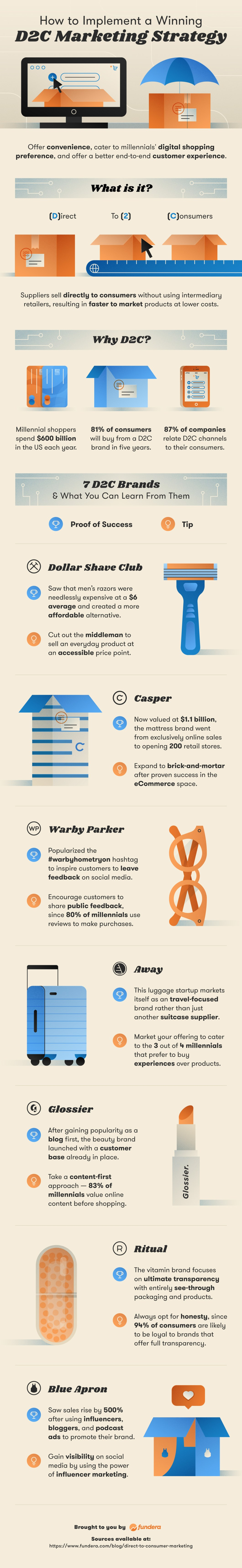 Why Millennial Consumers are Delighted by the Benefits of D2C Marketing - Infographic