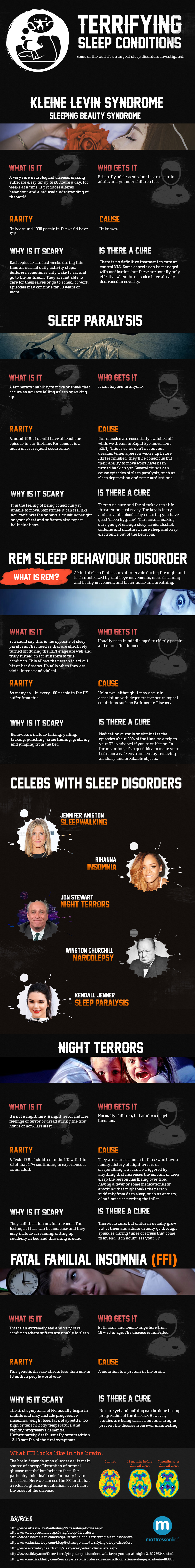 When Sleep Terrorizes and Paralyzes: 5 Sleep Disorders - Infographic