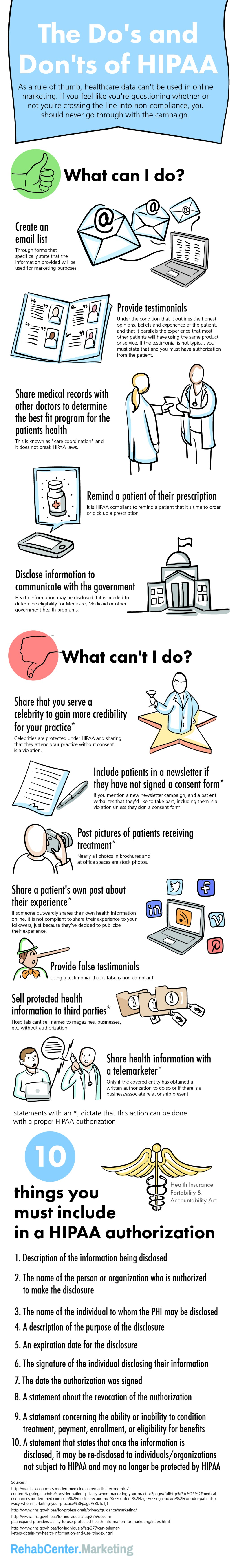 HIPAA Privacy Act: How It Protects Patient Confidentiality and Healthcare Information - Infographic