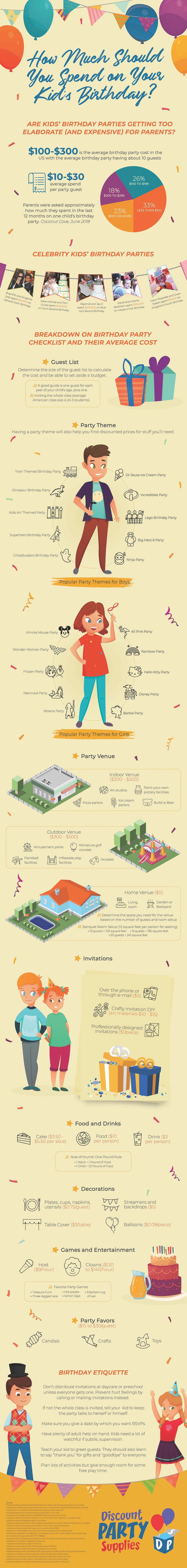 How to Create Amazing Birthdays on a Budget - Infographic