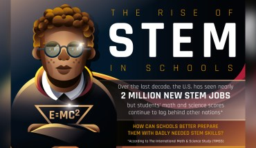 The Rise of STEM in Schools - Infographic