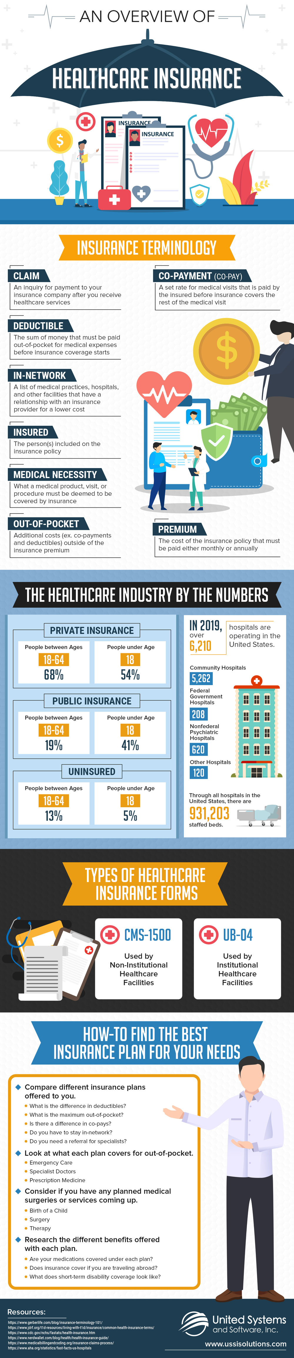 Understanding Healthcare Insurance Frameworks and Terminology - Infographic