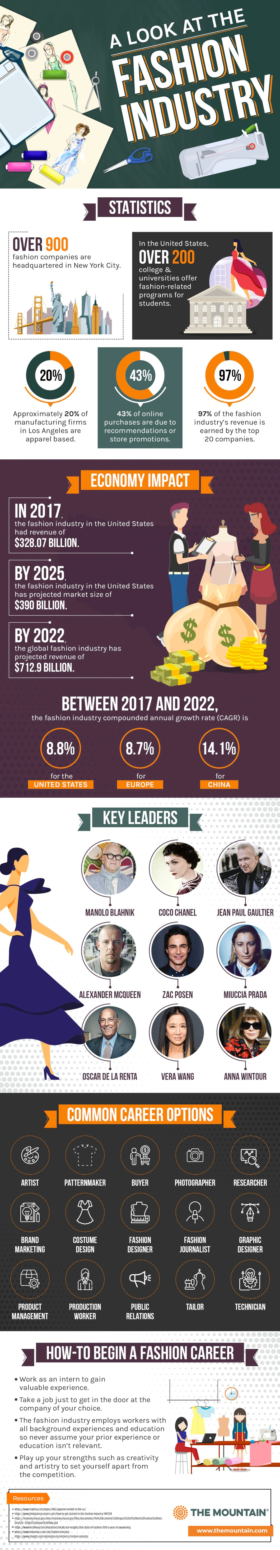 Want a Career in Fashion? A Profile of the Fashion Industry - Infographic