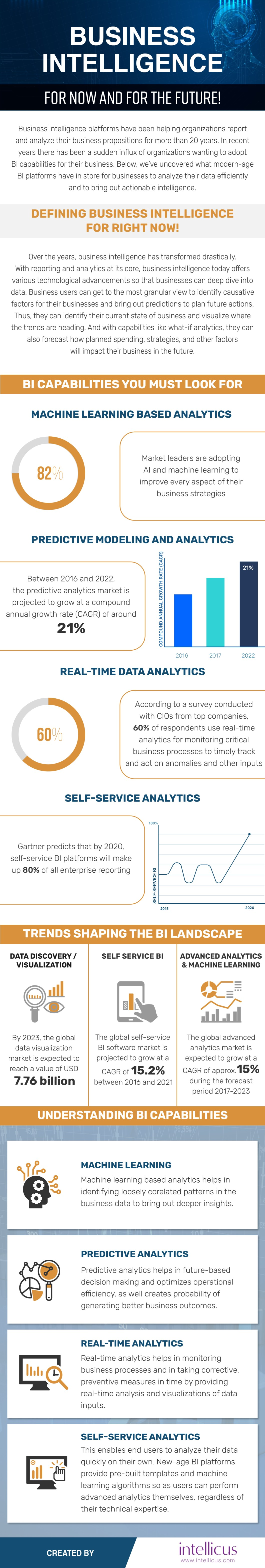 Business Intelligence: Concepts, Components and Capabilities - Infographic
