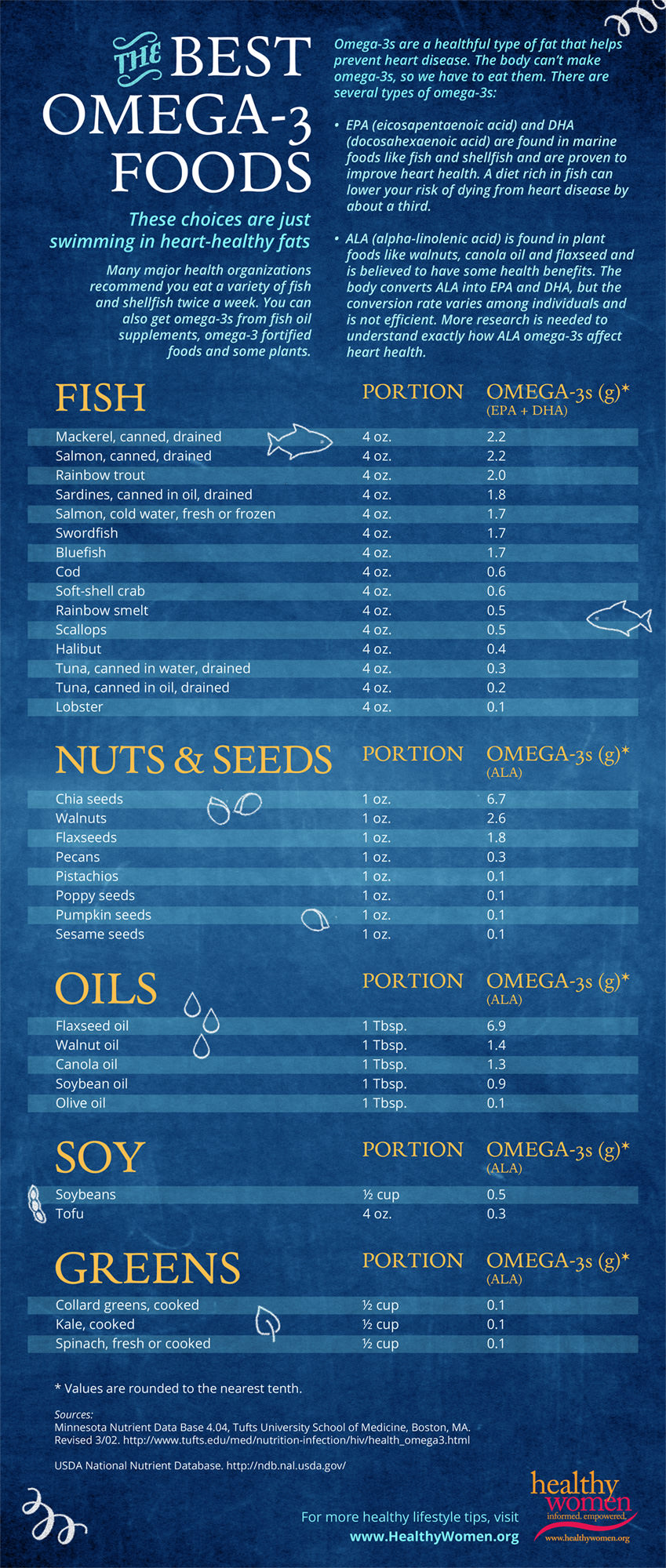 Foods That Are Rich in Omega-3s: Best Sources - Infographic