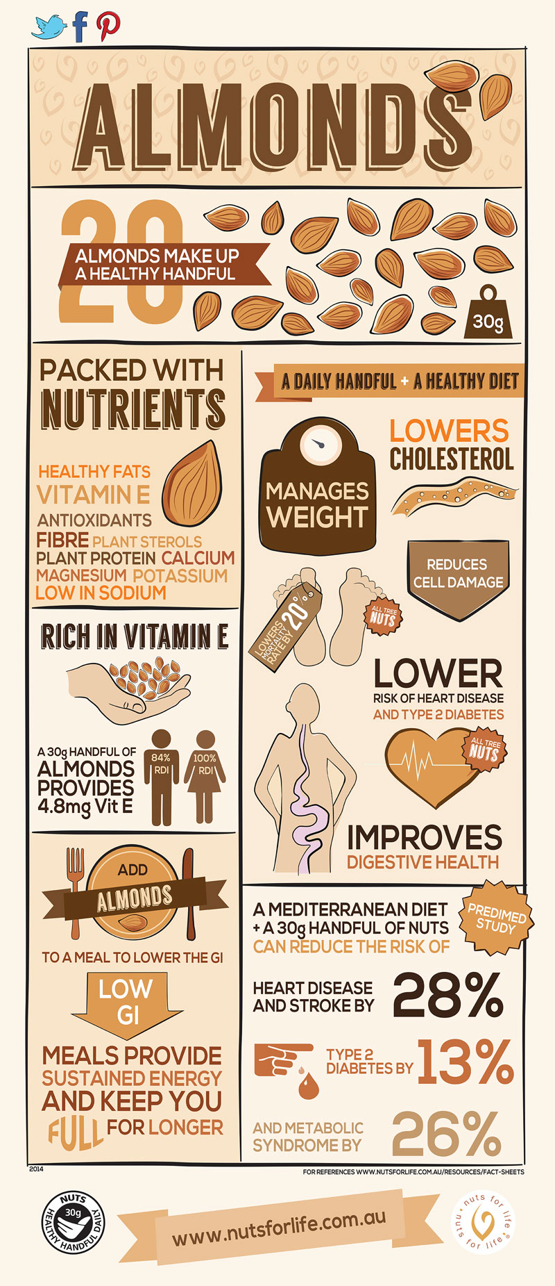 Almonds: Why You Should Eat Them - Infographic