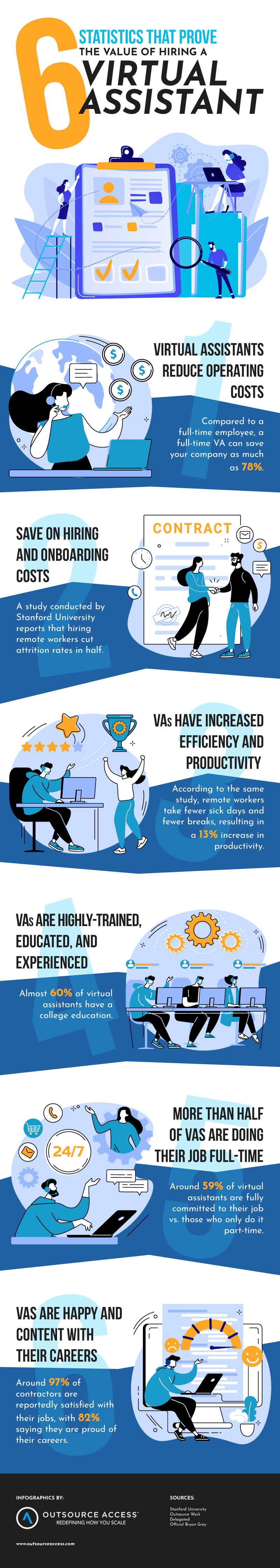 6 Statistics that Prove the Value of Hiring a Virtual Assistant - Infographic