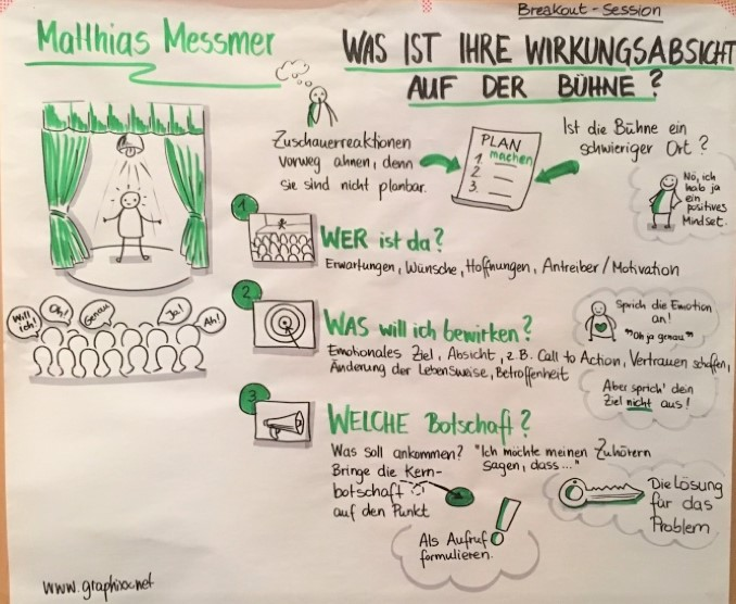 Graphic Recording bei Events