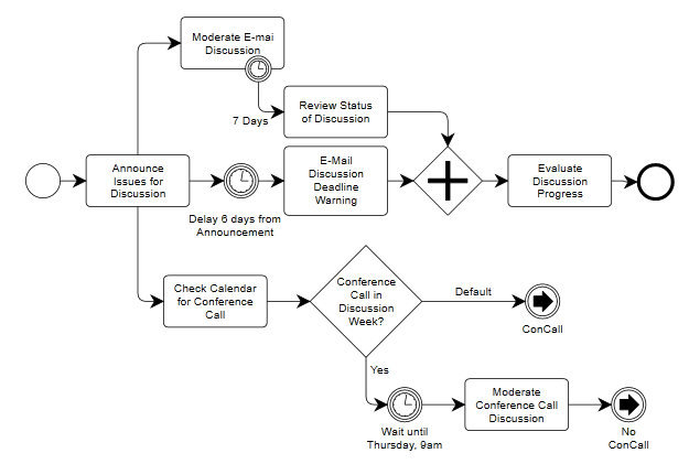 diagram example business process modeling notation water well wiring