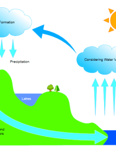Water cycle graphics also design chevron and circular diagrams rh grapholite