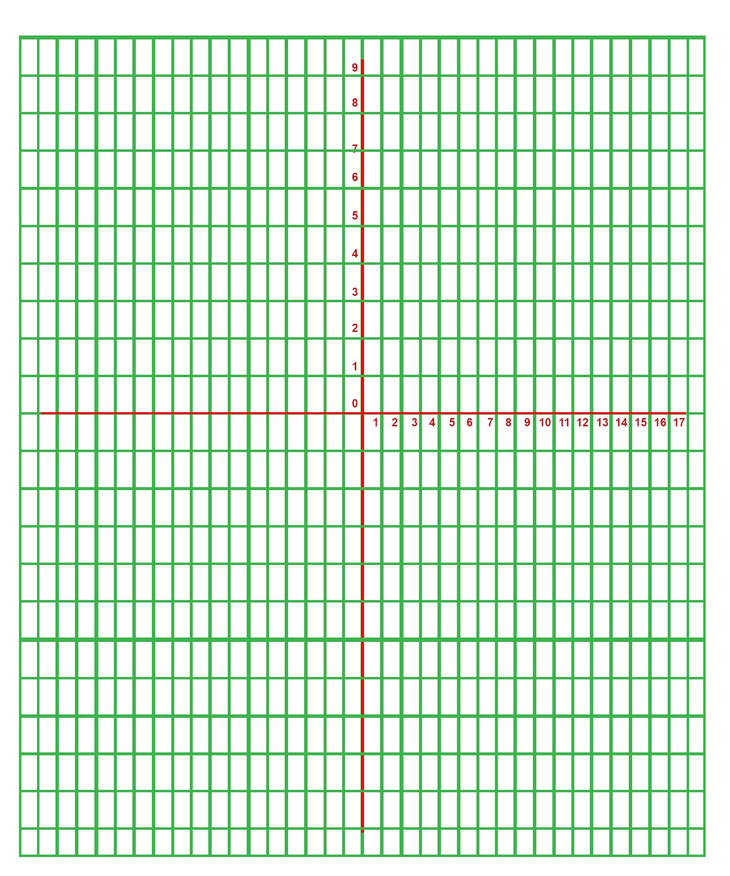 5 Free Printable Cartesian Graph Paper